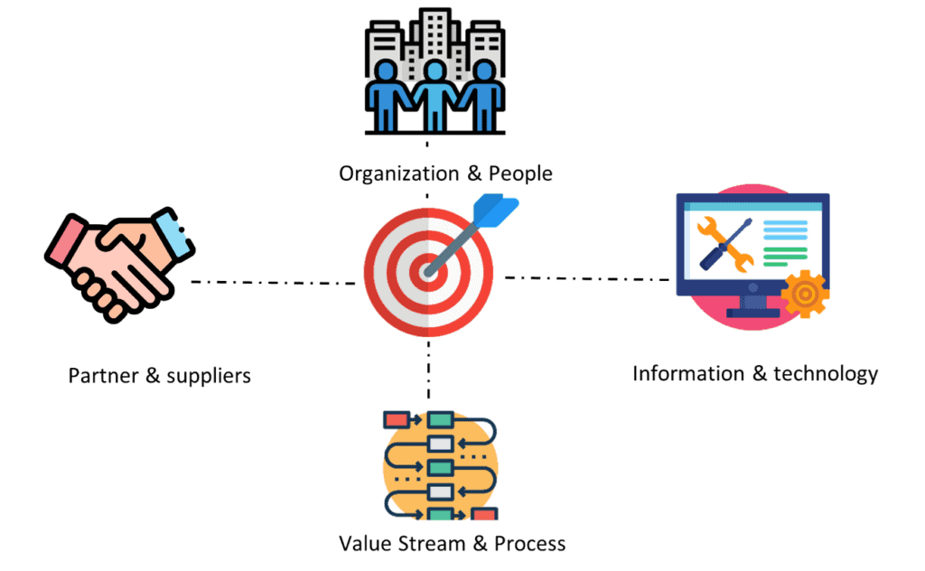 ITSM and ITIL