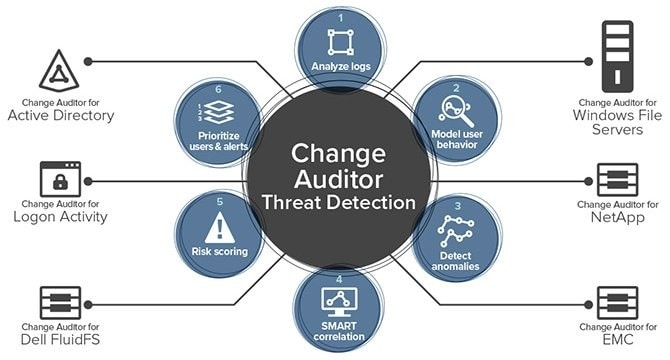 This image has an empty alt attribute; its file name is Change-Auditor-pic.jpg